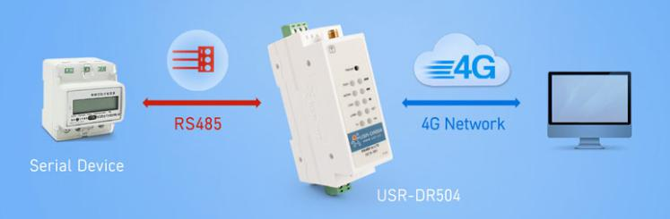 industrial modem USR-DR504 connects to a remote server
