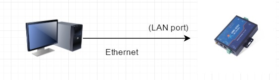 The computer is set to connect to the USR-G781 LAN port in DHCP mode
