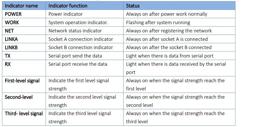 Indicator functions of industrial modem
