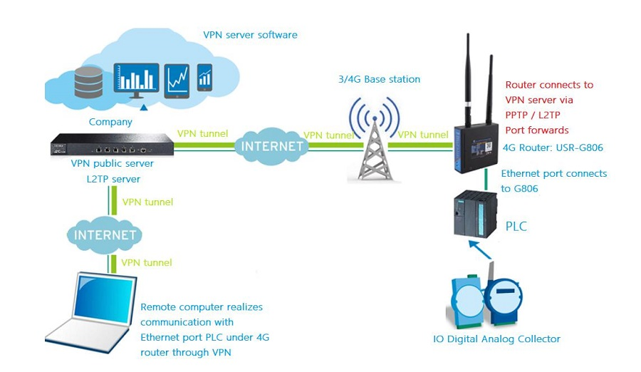 """VPN + Port Forwarding"" for remote communication with PLC"