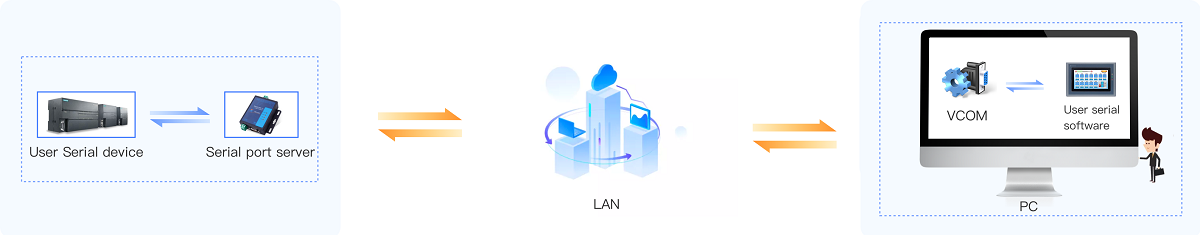 lan communication