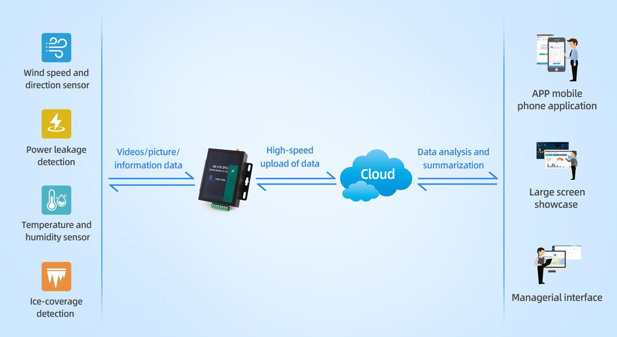 endüstriyel 4G modem verilerinin şeffaf iletimi