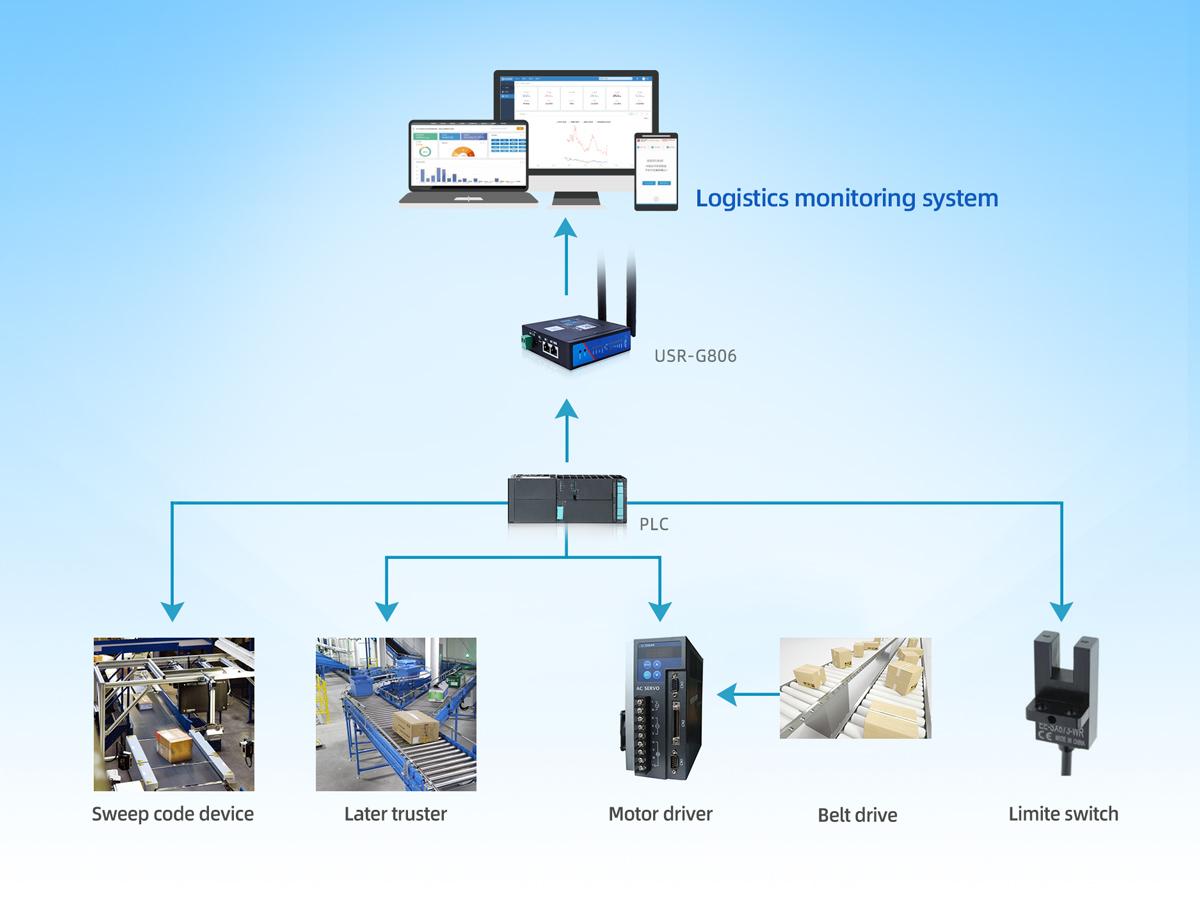 Akıllı Lojistik Ayırma Sistemi