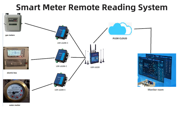 Smart Meter Remote Reading System