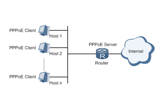 What is PPPoE?
