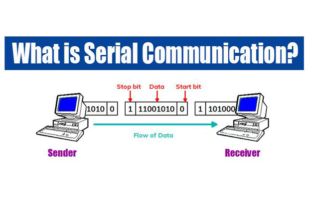What is Serial Communication?