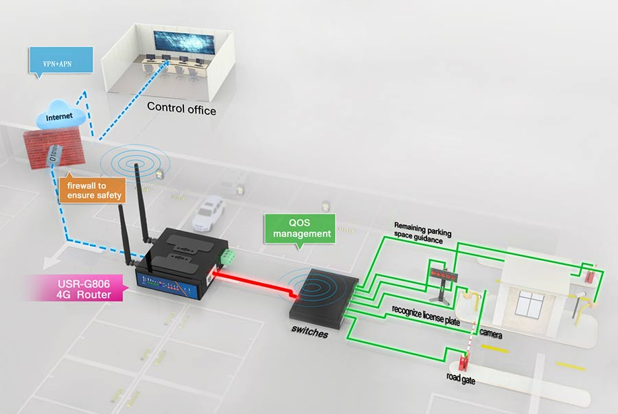 the management system of the intelligent parking loT transmission can be optimized by industrial routers USR-G806